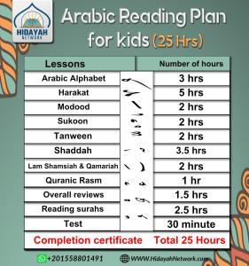Quran for beginners plan to learn to read Quran