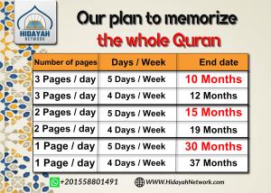 the whole quran memorization plan